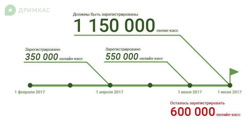 Количество регистраций онлайн-касс в России